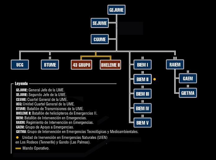 Resultado de imagen para UME España + organigrama